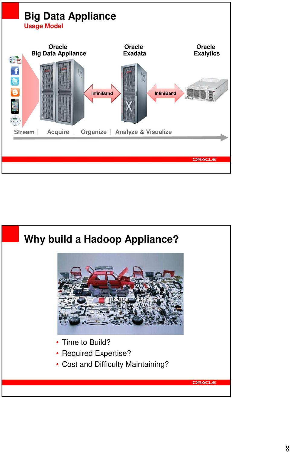 Analyze & Visualize Why build a Hadoop Appliance?