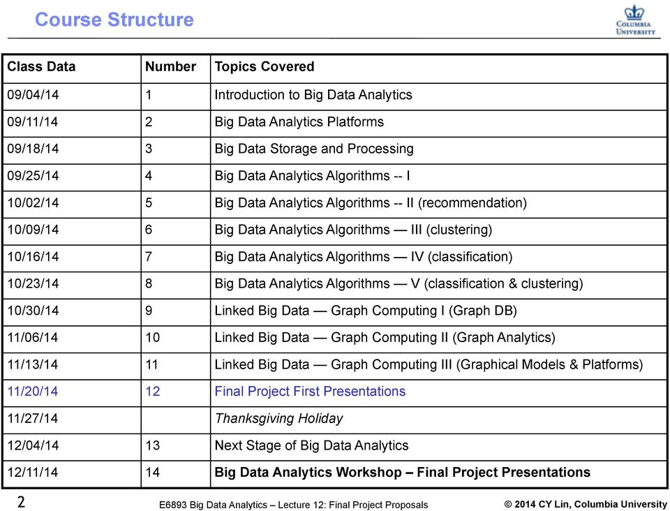 (classification) 10/23/14 8 Big Data Analytics Algorithms V (classification & clustering) 10/30/14 9 Linked Big Data Graph Computing I (Graph DB) 11/06/14 10 Linked Big Data Graph Computing II (Graph