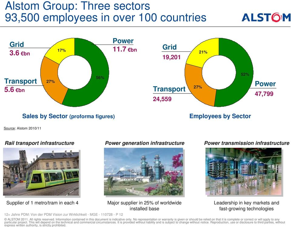 6 bn 27% 56% Transport 24,559 27% 52% Power 47,799 Sales by Sector (proforma figures) Employees by Sector Source: Alstom