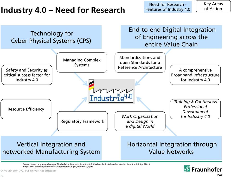 Industry 4.0 Managing Complex Systems Standardizations and open Standards for a Reference Architecture A comprehensive Broadband Infrastructure for Industry 4.0 Industry 4.