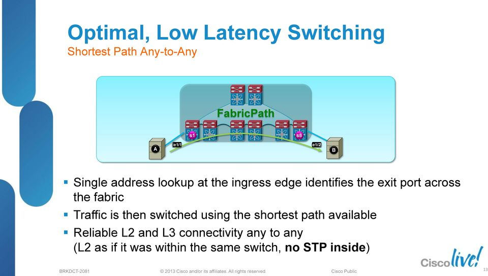 fabric Traffic is then switched using the shortest path available Reliable L2