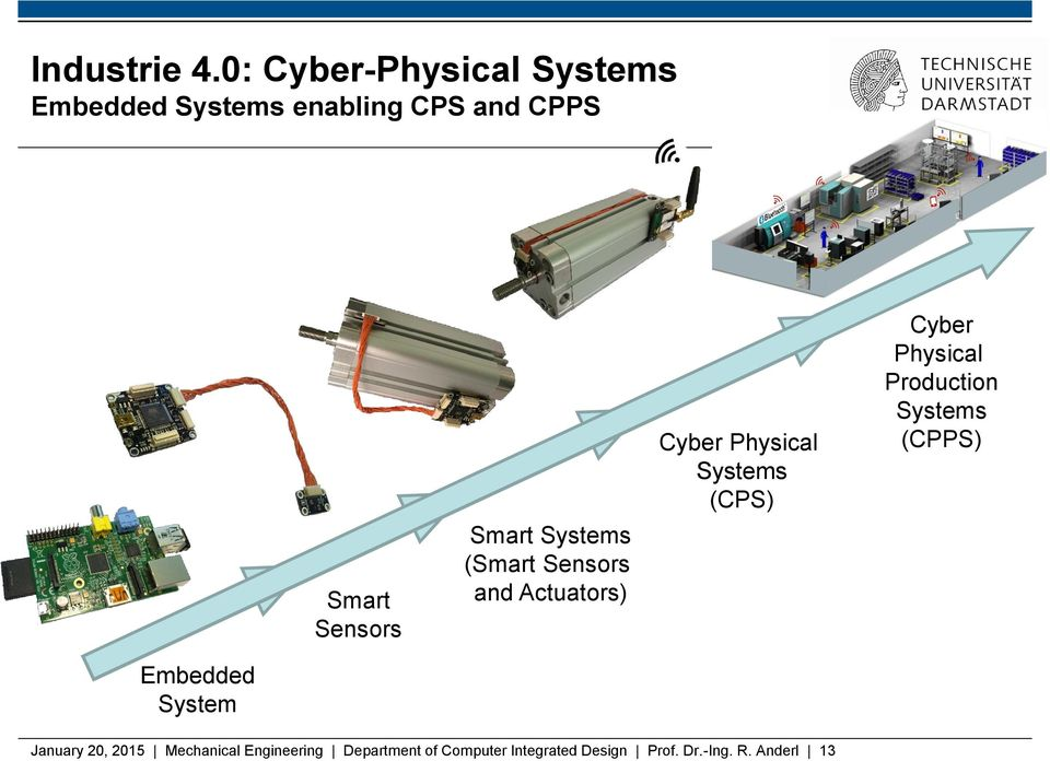 Smart Systems (Smart Sensors and Actuators) Cyber Physical Systems (CPS) Cyber
