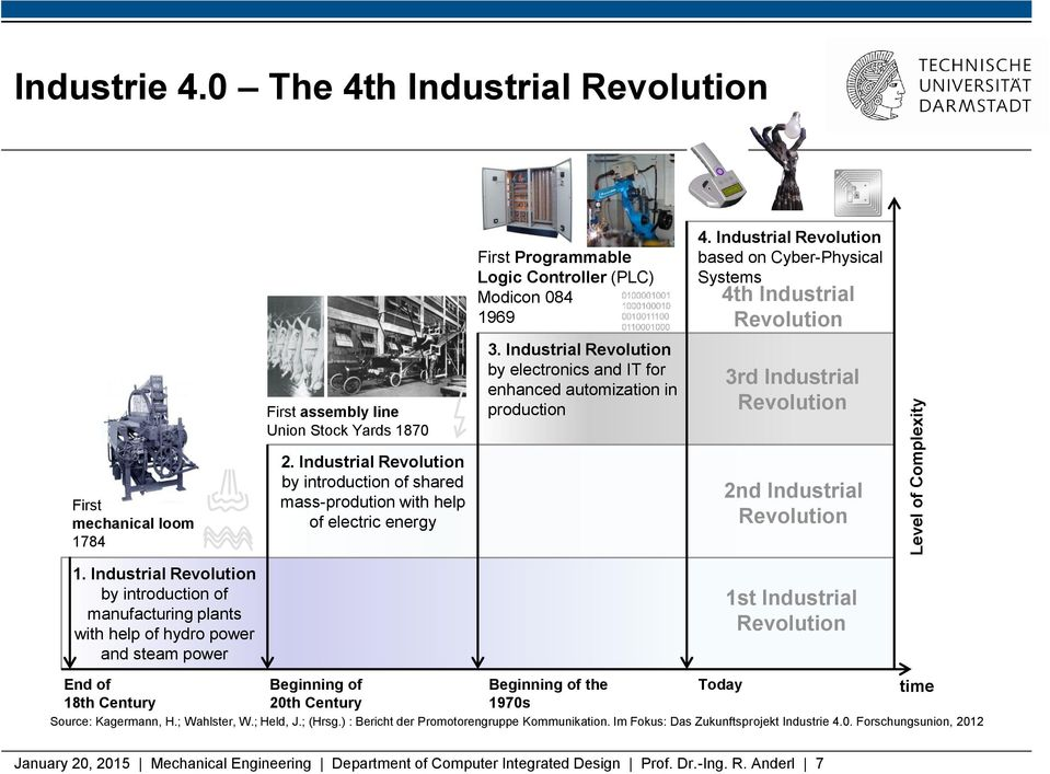 Industrial Revolution based on Cyber-Physical Systems 4th Industrial Revolution 3rd Industrial Revolution First mechanical loom 1784 1.