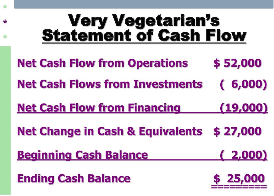 Cash Flow from Financing (19,000) Net Change in Cash & Equivalents