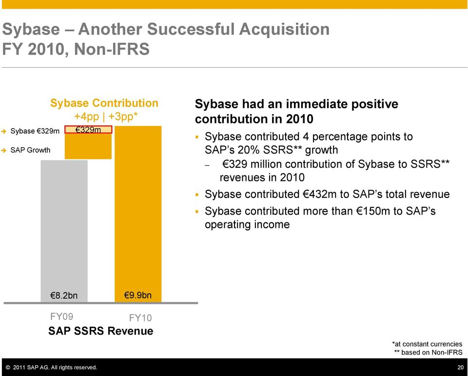 of Sybase to SSRS** revenues in 2010 Sybase contributed 432m to SAP s total revenue Sybase contributed more than 150m to SAP s