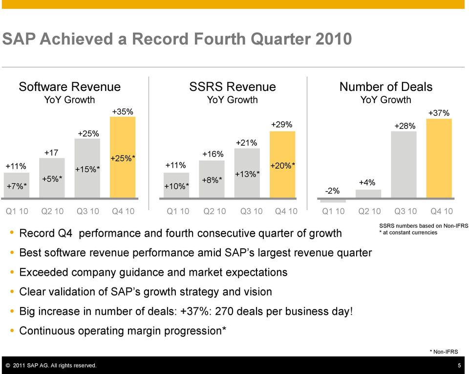 software revenue performance amid SAP s largest revenue quarter Exceeded company guidance and market expectations Clear validation of SAP s growth strategy and vision Big increase in
