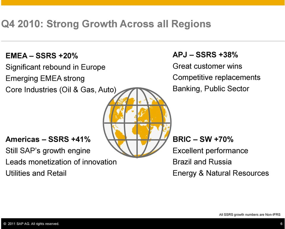 Americas SSRS +41% Still SAP s growth engine Leads monetization of innovation Utilities and Retail BRIC SW +70%