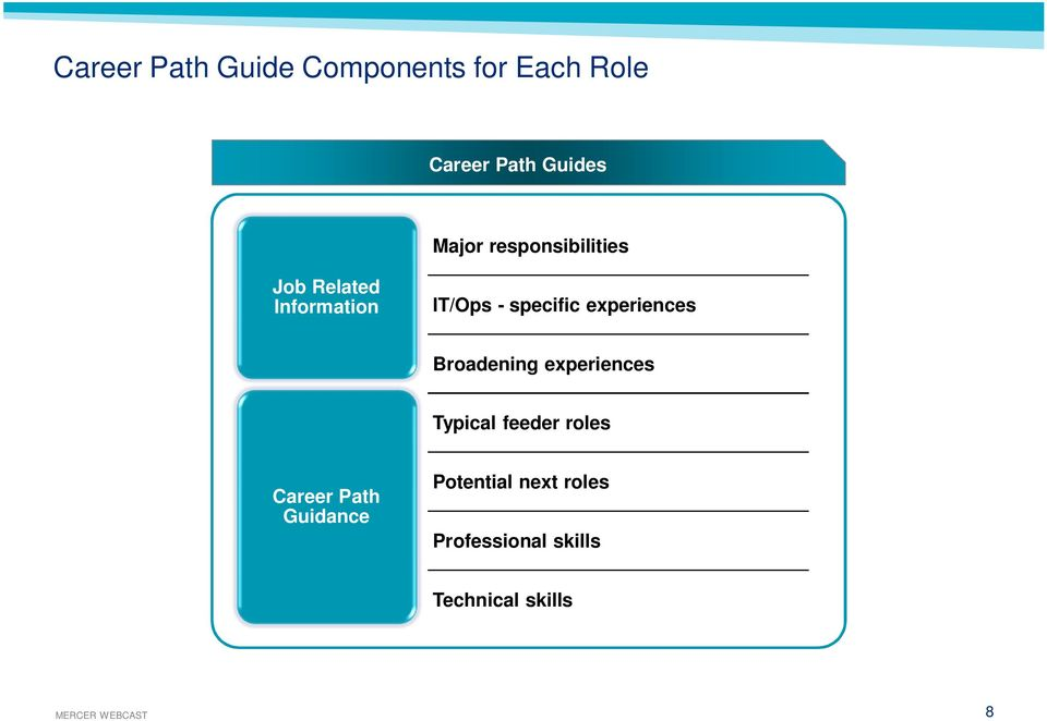 Career guide for the high-tech professional : where the ...