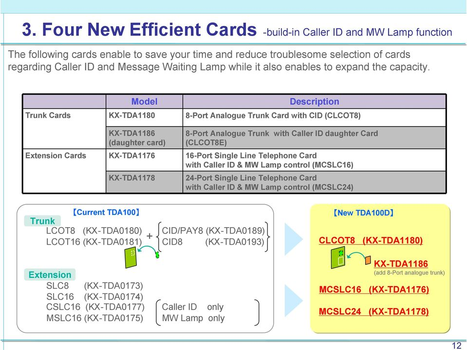 Model Description Trunk Cards KX-TDA1180 8-Port Analogue Trunk Card with CID (CLCOT8) Extension Cards KX-TDA1186 (daughter card) KX-TDA1176 KX-TDA1178 8-Port Analogue Trunk with Caller ID daughter