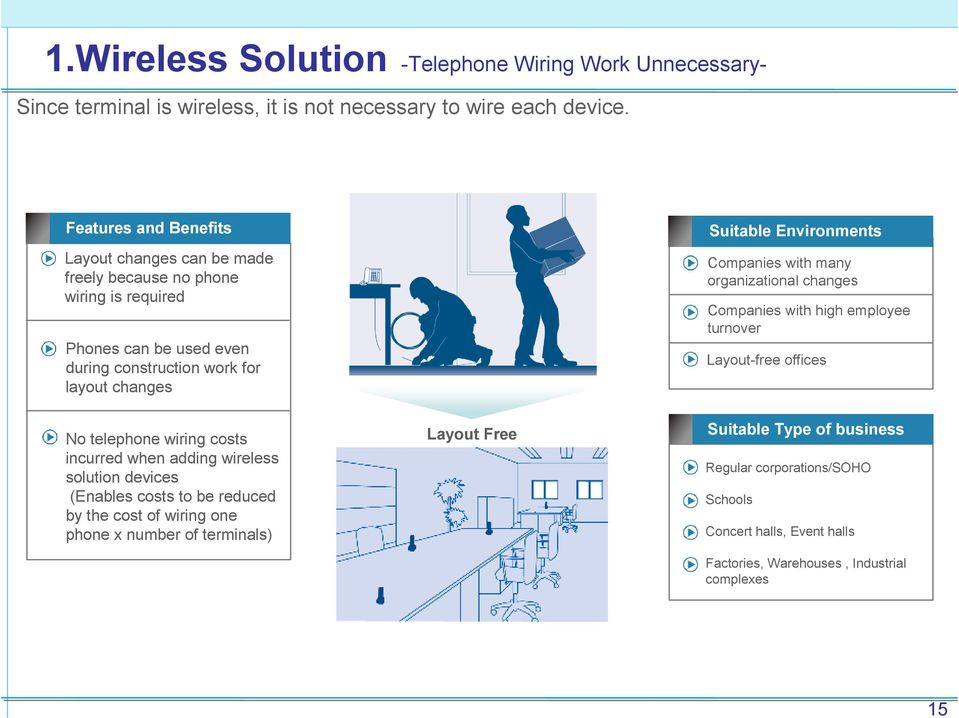 costs incurred when adding wireless solution devices (Enables costs to be reduced by the cost of wiring one phone x number of terminals) Layout Free Suitable Type Environments of