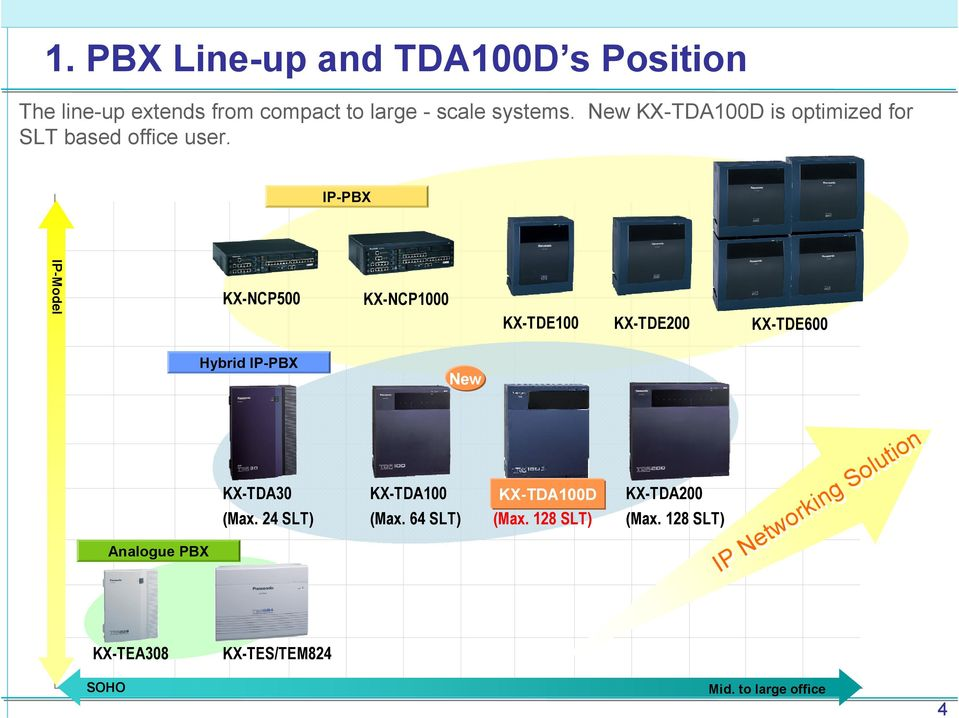 IP-PBX IP-Model KX-NCP500 KX-NCP1000 KX-TDE100 KX-TDE200 KX-TDE600 Hybrid IP-PBX New Analogue PBX KX-TDA30 (Max.