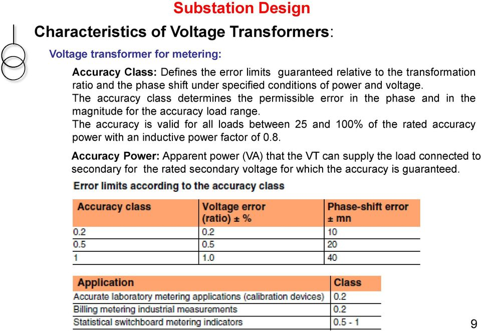 The accuracy class determines the permissible error in the phase and in the magnitude for the accuracy load range.