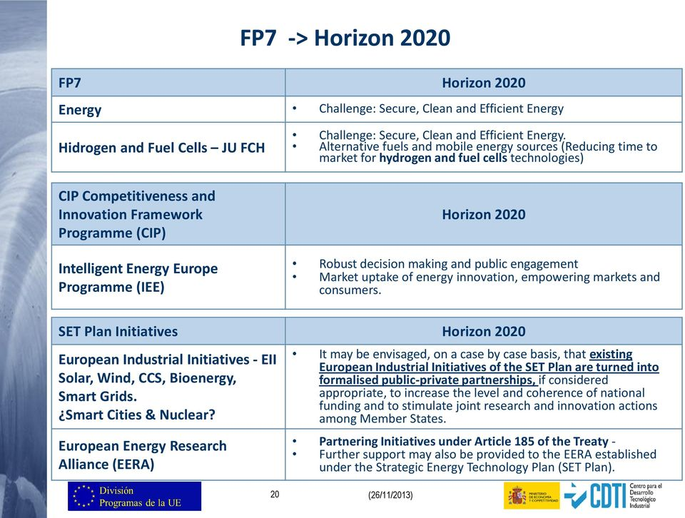 Alternative fuels and mobile energy sources (Reducing time to market for hydrogen and fuel cells technologies) Horizon 2020 Robust decision making and public engagement Market uptake of energy
