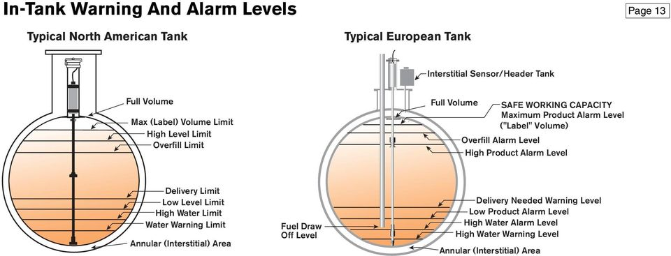 Alarm Level High Product Alarm Level Delivery Limit Low Level Limit High Water Limit Water Warning Limit Annular (Interstitial) Area Fuel