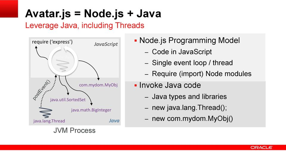 thread Node App com.mydom.myobj java.util.sortedset java.math.biginteger JVM Process Java Node.