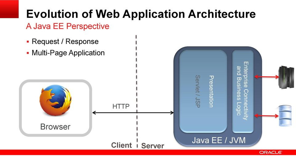 HTTP Servlet / JSP Presentation Enterprise