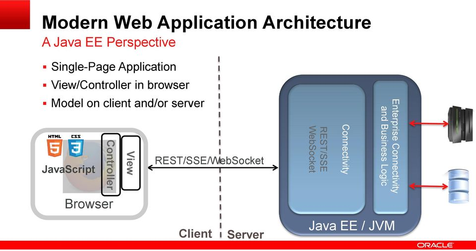JavaScript Browser View Controller REST/SSE/WebSocket Client Server