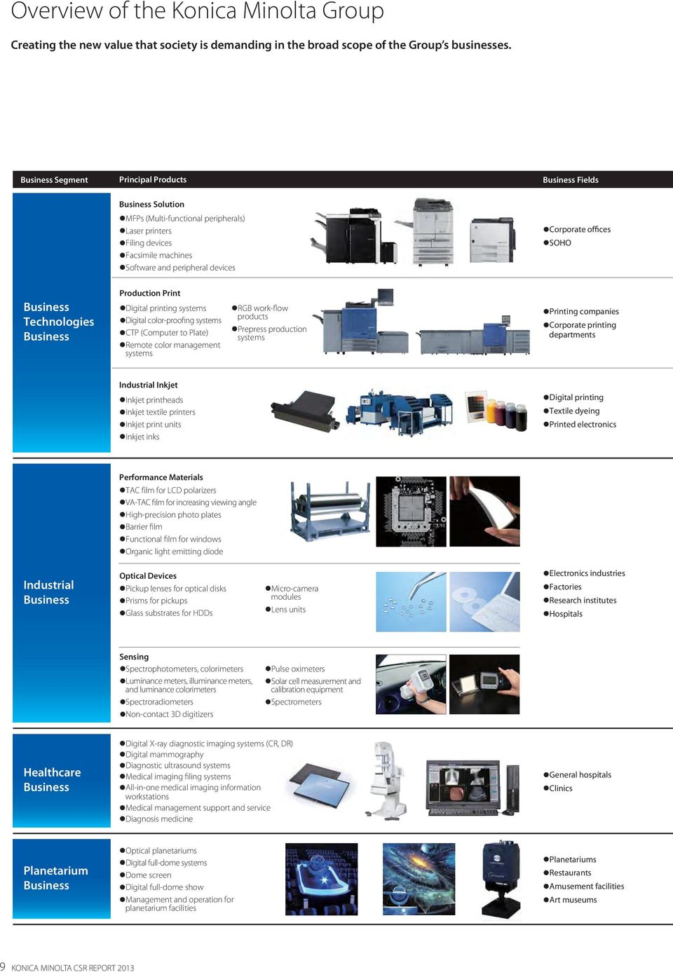 offices SOHO Business Technologies Business Production Print Digital printing systems Digital color-proofing systems CTP (Computer to Plate) Remote color management systems RGB work-flow products