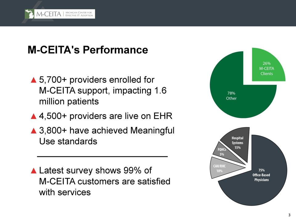 6 million patients 4,500+ providers are live on EHR 3,800+ have