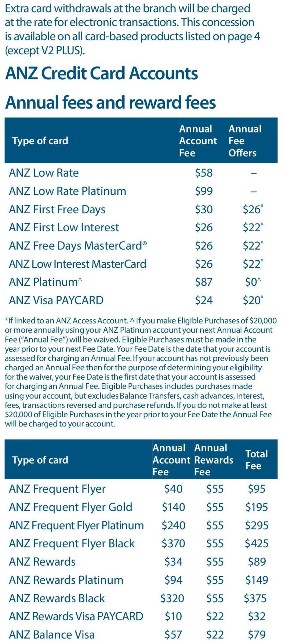Interest $26 $22 * ANZ Free Days MasterCard $26 $22 * ANZ Low Interest MasterCard $26 $22 * ANZ Platinum^ $87 $0^ ANZ Visa PAYCARD $24 $20 * *If linked to an ANZ Access Account.