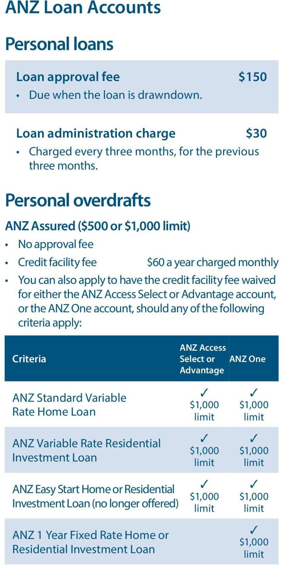 Access Select or Advantage account, or the ANZ One account, should any of the following criteria apply: Criteria ANZ Access Select or ANZ One Advantage ANZ Standard Variable Rate Home Loan ANZ