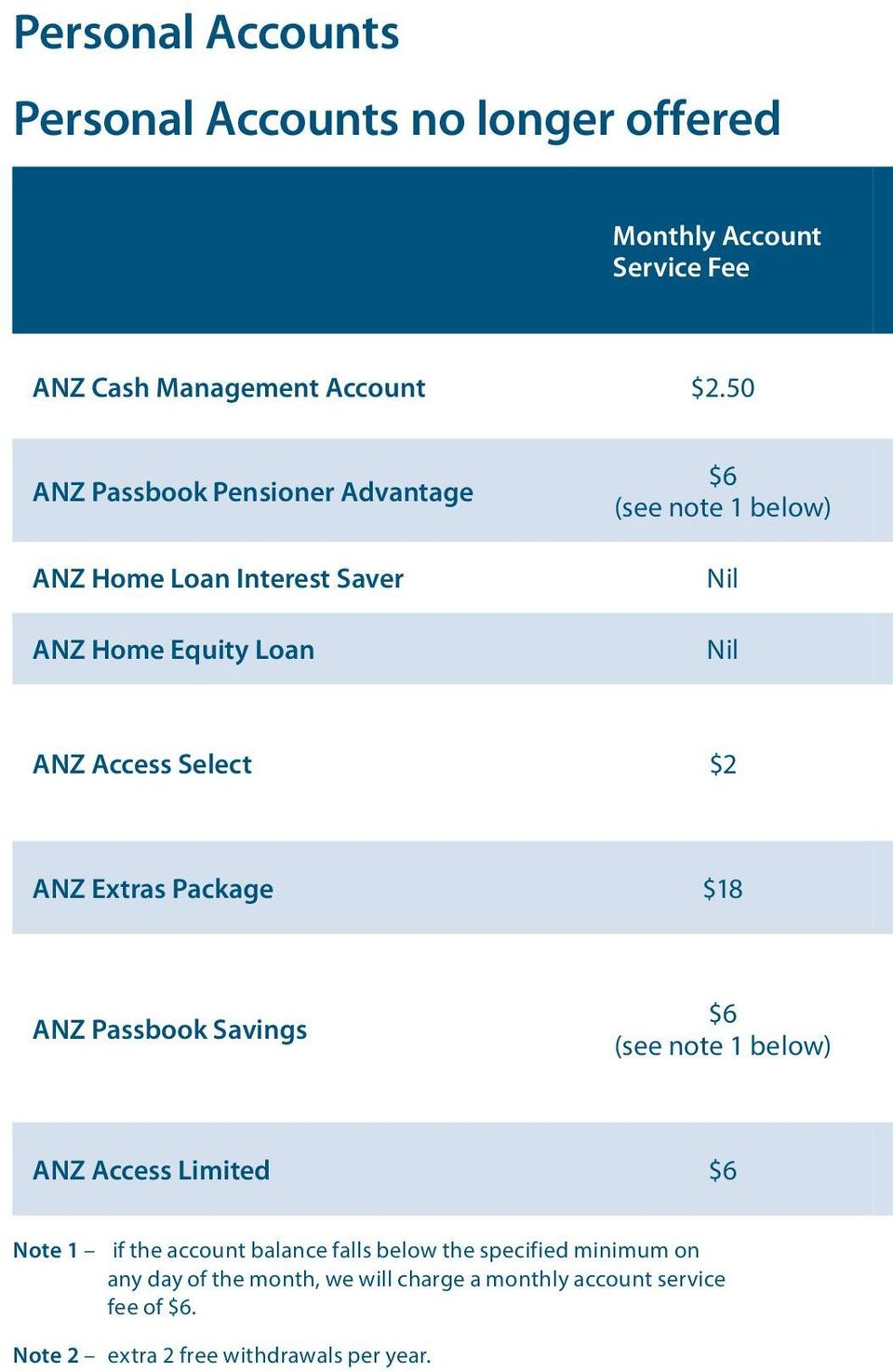 $2 ANZ Extras Package $18 ANZ Passbook Savings $6 (see note 1 below) ANZ Access Limited $6 Note 1 if the account balance falls