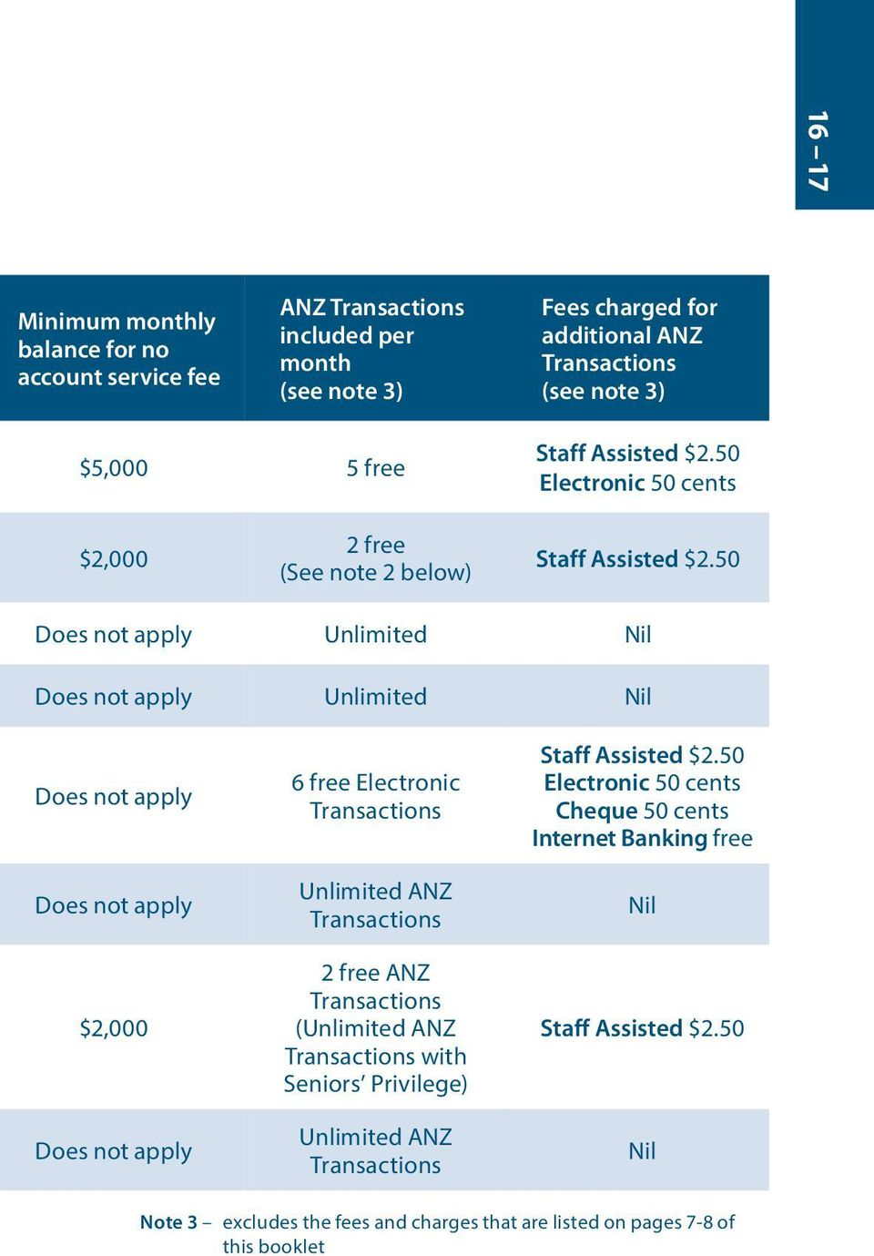 50 Does not apply Unlimited Does not apply Unlimited Does not apply Does not apply 6 free Electronic Unlimited ANZ Staff Assisted $2.