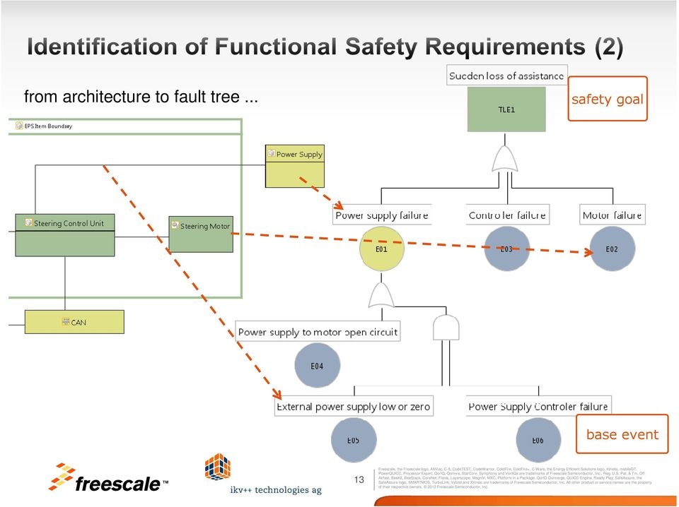safety lifecycle illustrated with exemplified eps pdf