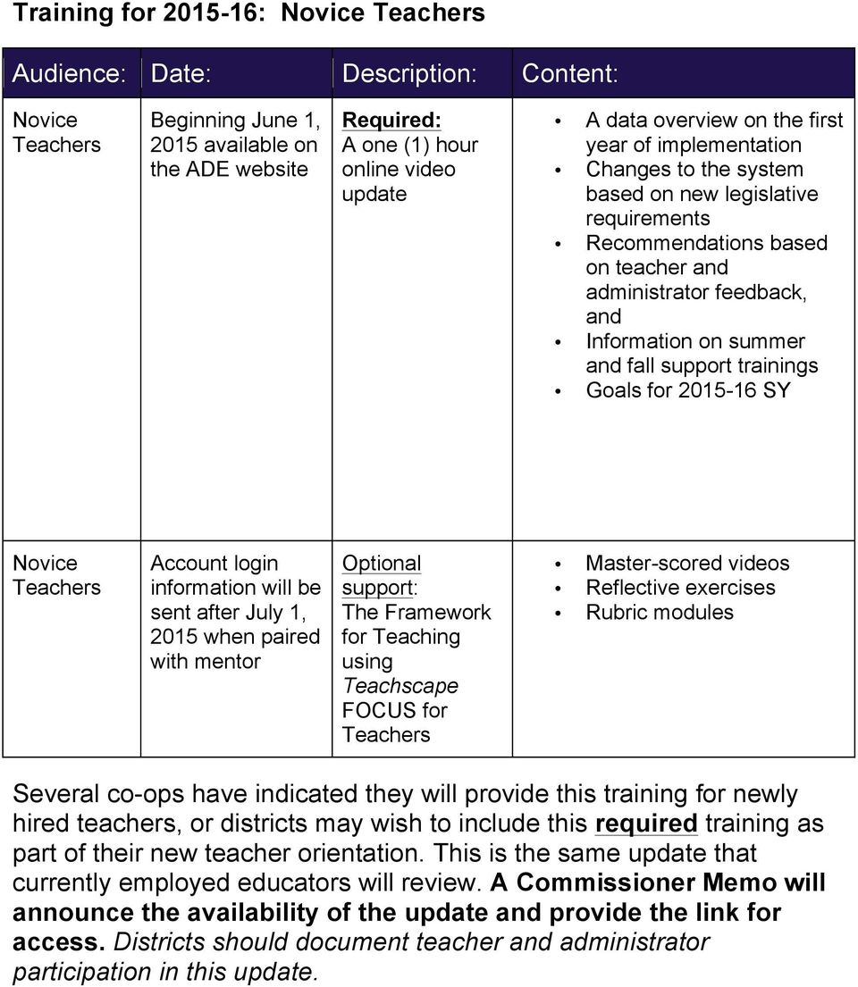 fall support trainings Goals for 2015-16 SY Novice Teachers Account login information will be sent after July 1, 2015 when paired with mentor Optional support: The Framework for Teaching using