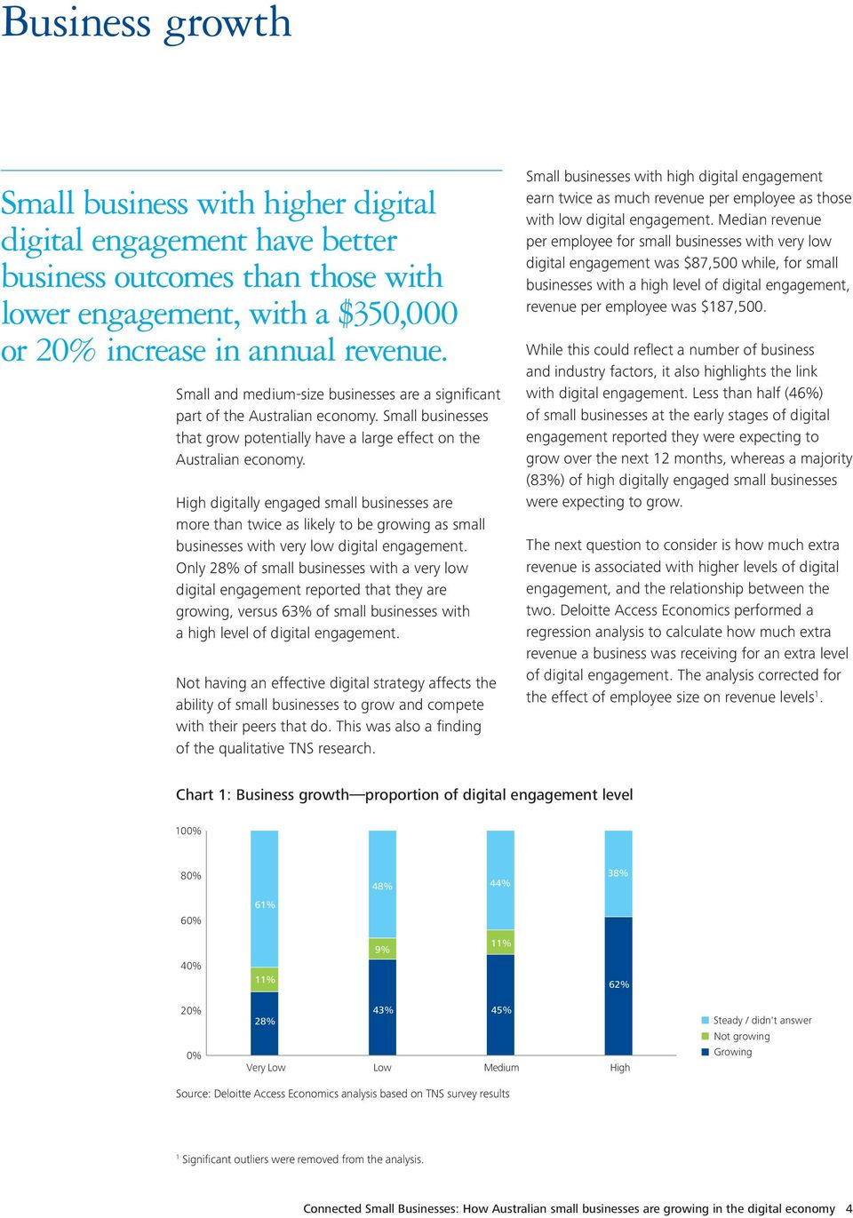 High digitally engaged small businesses are more than twice as likely to be growing as small businesses with very low digital engagement.