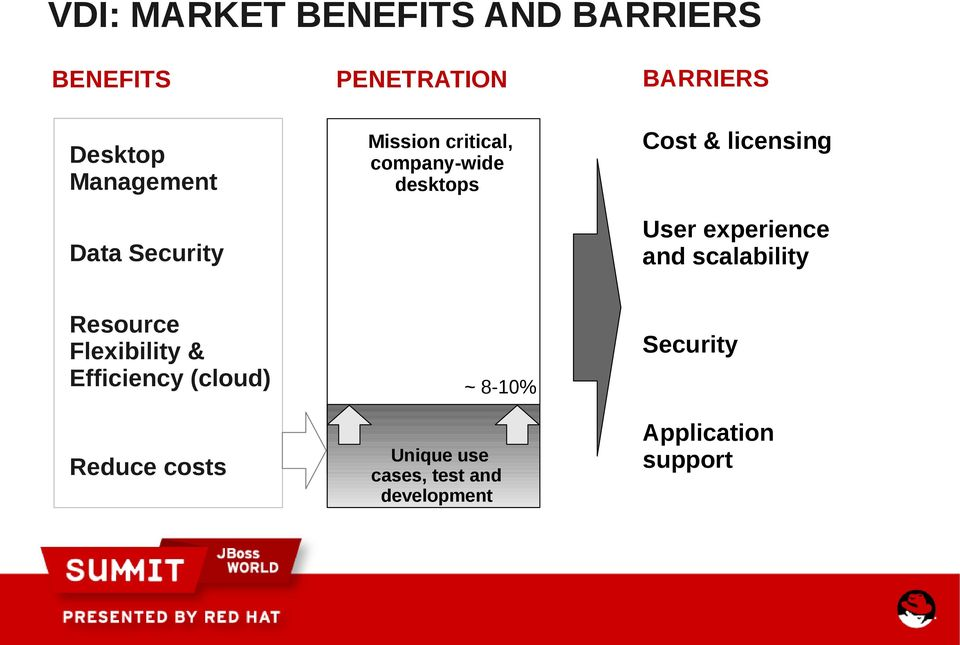 Security User experience and scalability Resource Flexibility & Efficiency
