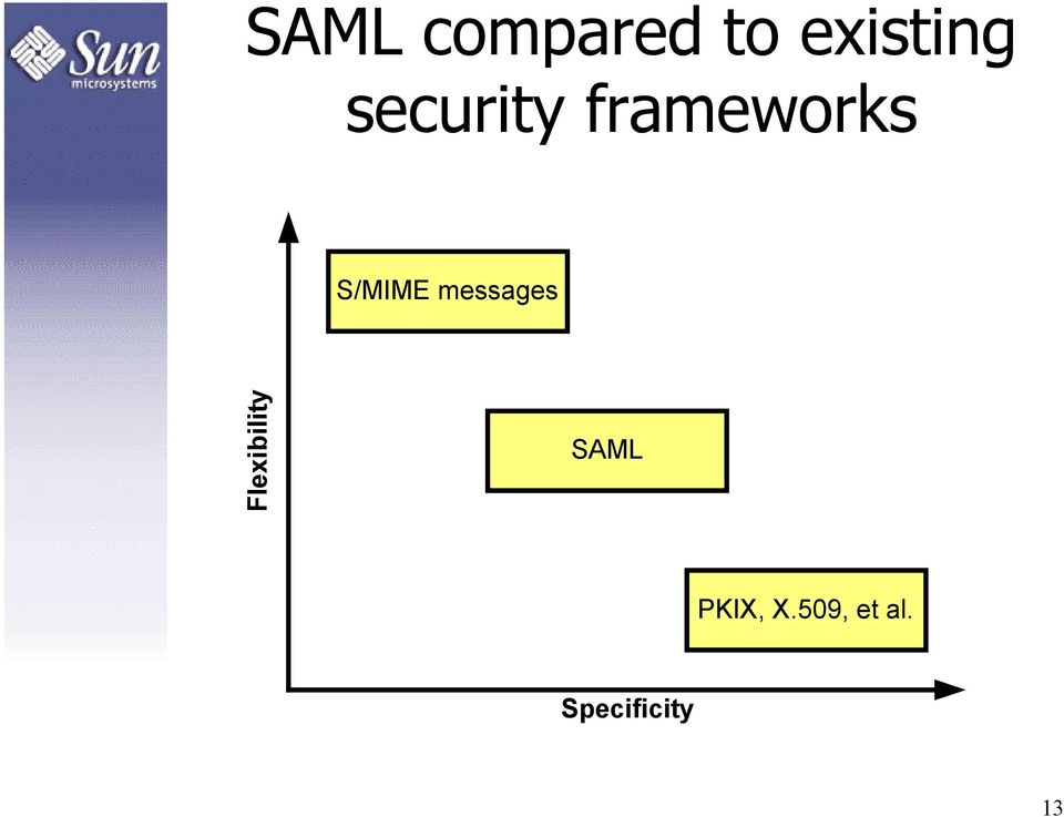 messages Flexibility SAML