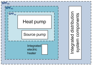 Figure 4: Heat pump boundaries for electrical input measurement 8.37. If the heat pump has an integrated electricity meter(s) that measures the required electricity input, this can be used.