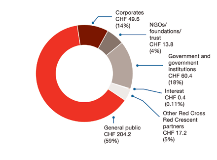 Financial overview As of 31 August 2014, the Red Cross and Red Crescent Movement 1 had raised a total of 345.6 million Swiss francs (CHF) in support of its response operation to Typhoon Haiyan.