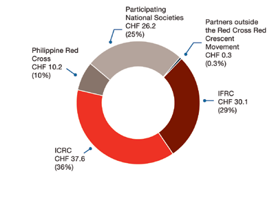 Figure 2 reflects spending of CHF104.4 million, through 31 August 2014 by programme areas.