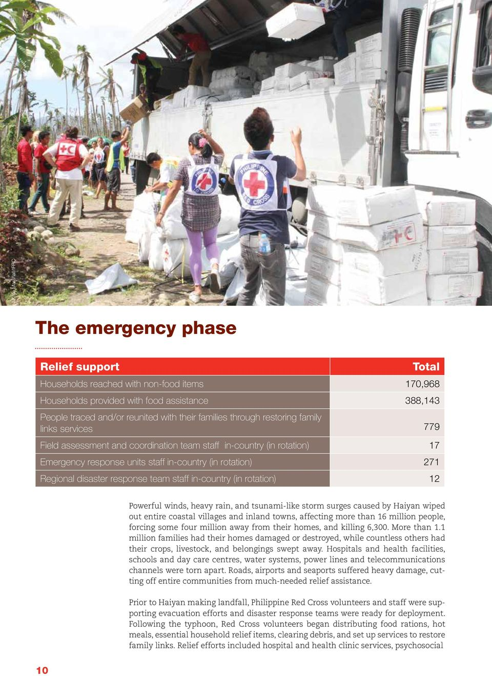 disaster response team staff in-country (in rotation) 12 Powerful winds, heavy rain, and tsunami-like storm surges caused by Haiyan wiped out entire coastal villages and inland towns, affecting more
