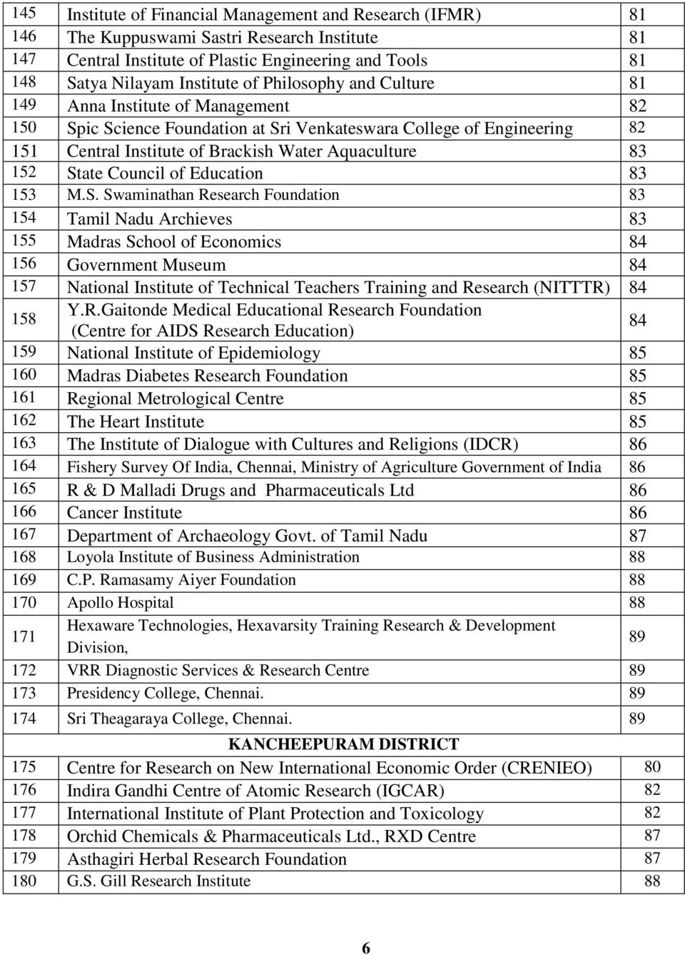 State Council of Education 83 153 M.S. Swaminathan Research Foundation 83 154 Tamil Nadu Archieves 83 155 Madras School of Economics 84 156 Government Museum 84 157 National Institute of Technical