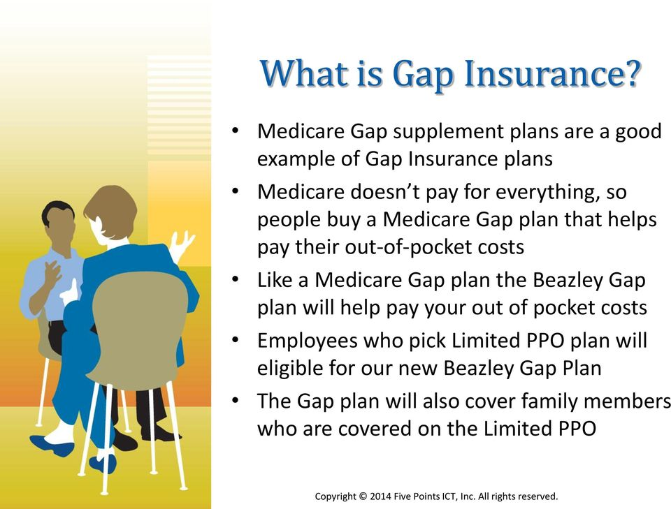 people buy a Medicare Gap plan that helps pay their out-of-pocket costs Like a Medicare Gap plan the Beazley Gap