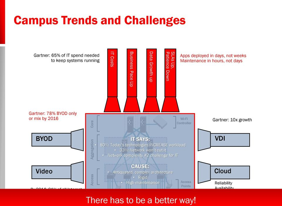 INCREASE workload 33%: Network won t cut it Network complexity #2 challenge for IT VDI Video By 2014: 91% of all Internet traffic will have video CAUSE: Antiquated, complex