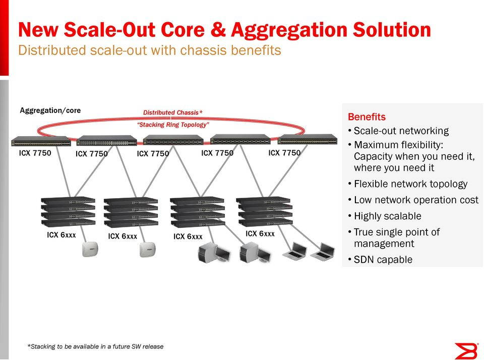 Scale-out networking Maximum flexibility: Capacity when you need it, where you need it Flexible network topology Low