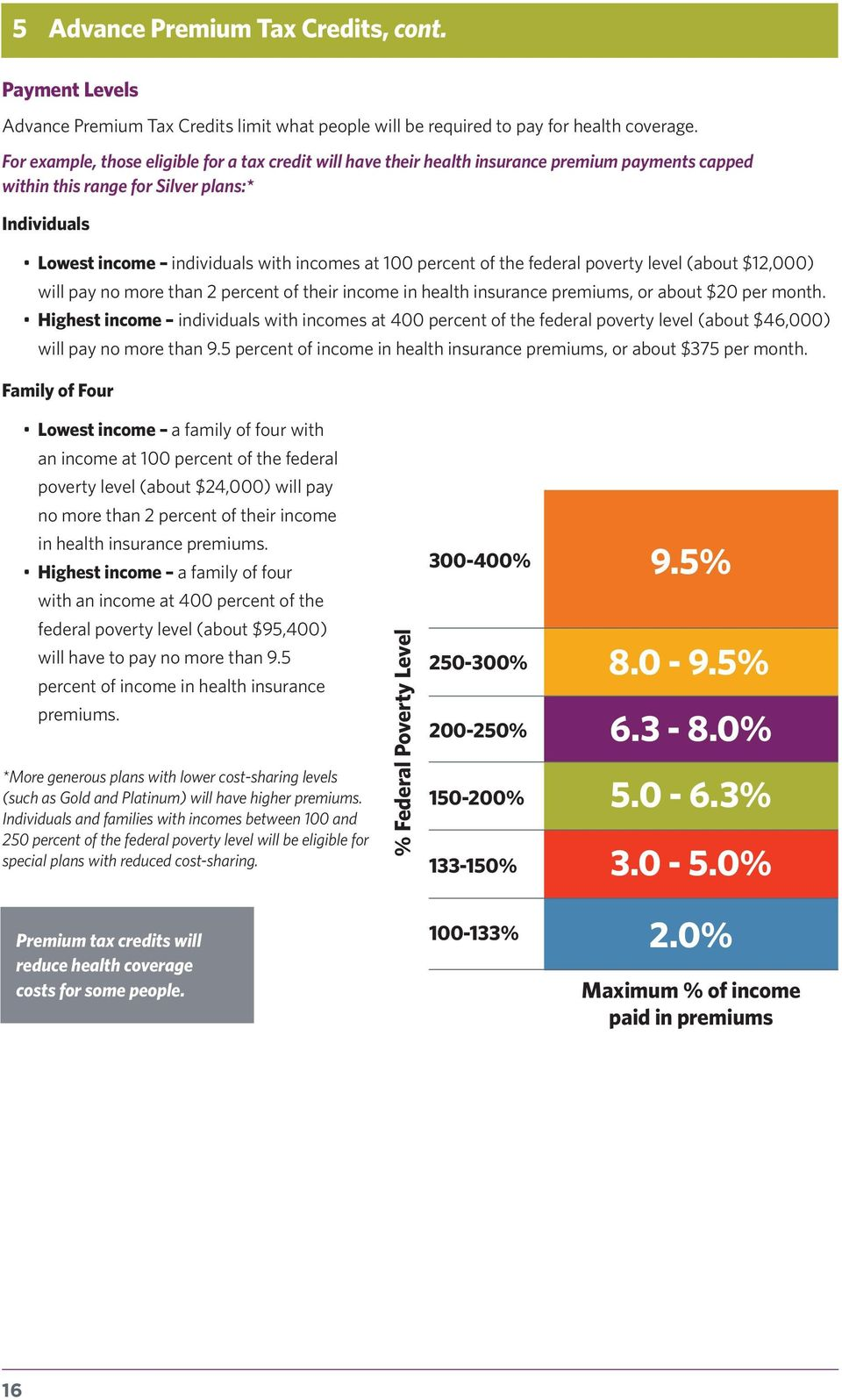percent of the federal poverty level (about $12,000) will pay no more than 2 percent of their income in health insurance premiums, or about $20 per month.