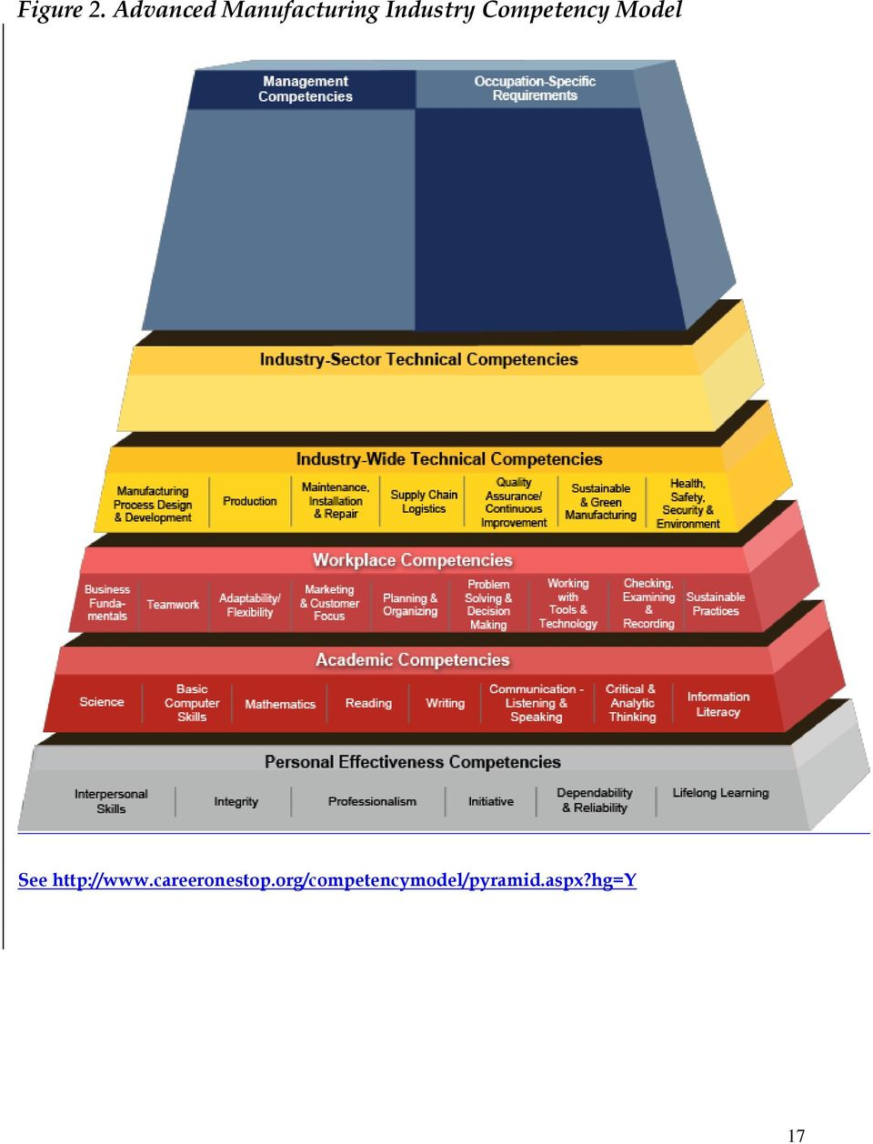 Competency Model See http://www.