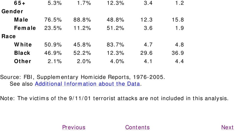 4 Source: FBI, Supplementary Homicide Reports, 1976-2005.