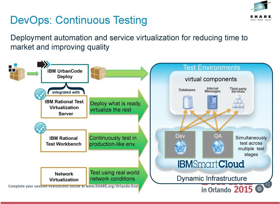virtual components Databases Internal Messages Third-party Services IBM Rational Test Workbench Continuously test in production-like env.