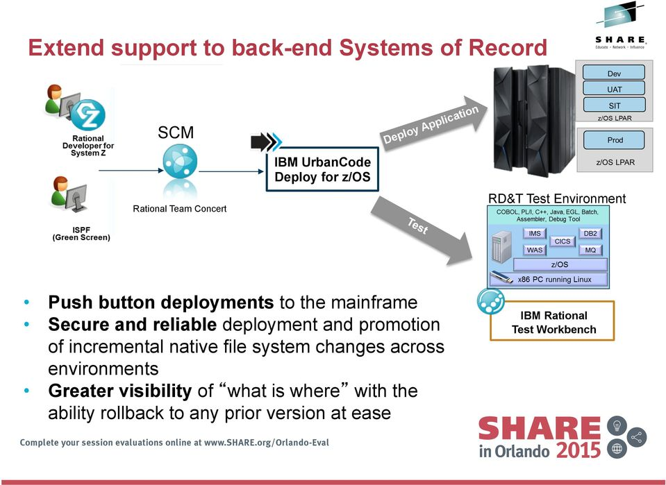 deployment and promotion of incremental native file system changes across environments Greater