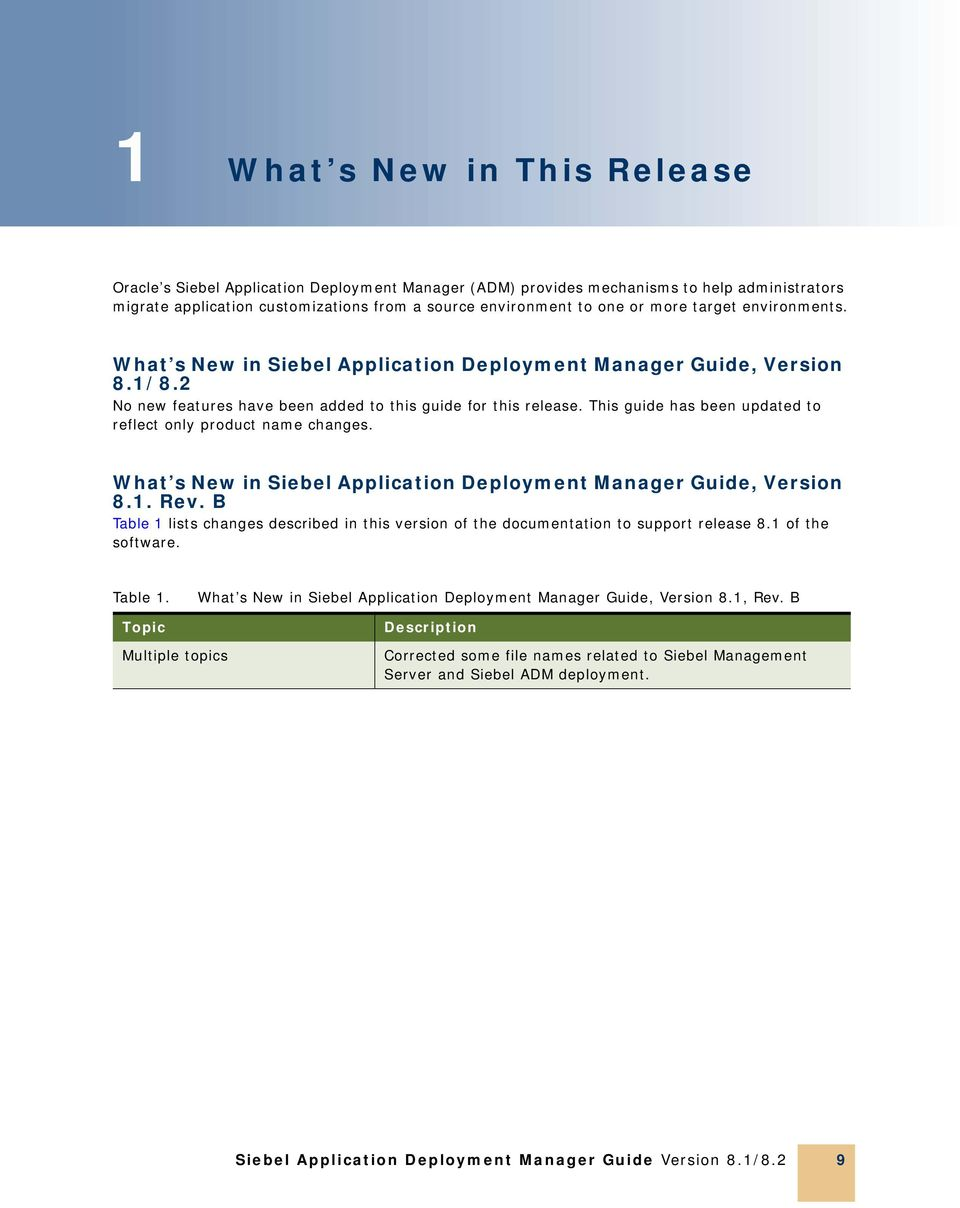 This guide has been updated to reflect only product name changes. What s New in Siebel Application Deployment Manager Guide, Version 8.1. Rev.