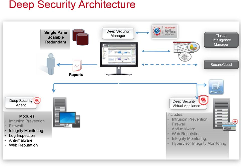 Monitoring Log Inspection Anti-malware Web Reputation Deep Security Virtual Appliance Includes: