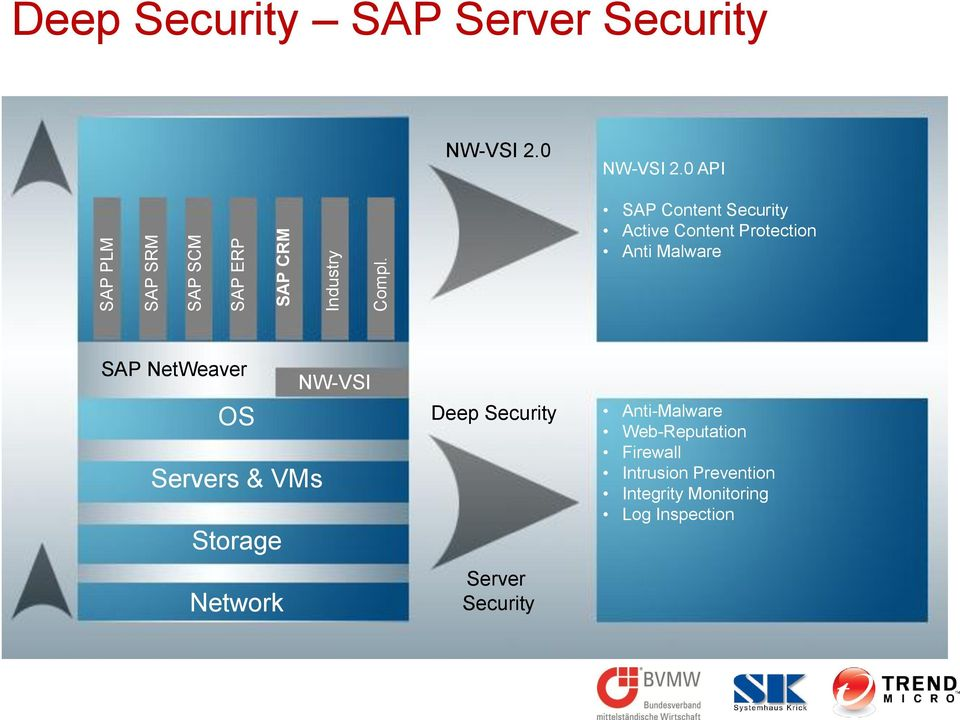 0 API SAP Content Security Active Content Protection Anti Malware SAP NetWeaver NW-VSI