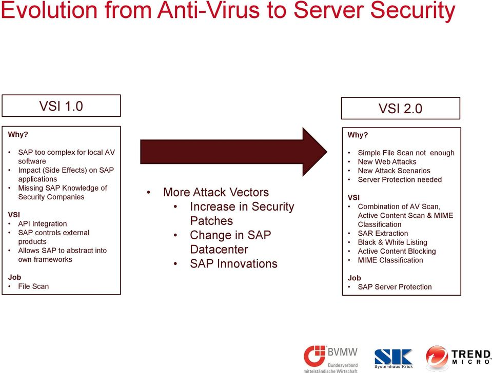 external products Allows SAP to abstract into own frameworks Job File Scan More Attack Vectors Increase in Security Patches Change in SAP Datacenter SAP Innovations