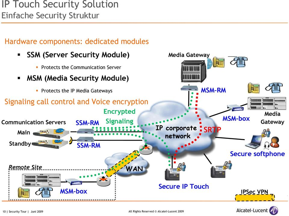 control and Voice encryption Encrypted Communication Servers SSM-RM Signaling Main Standby SSM-RM IP corporate network